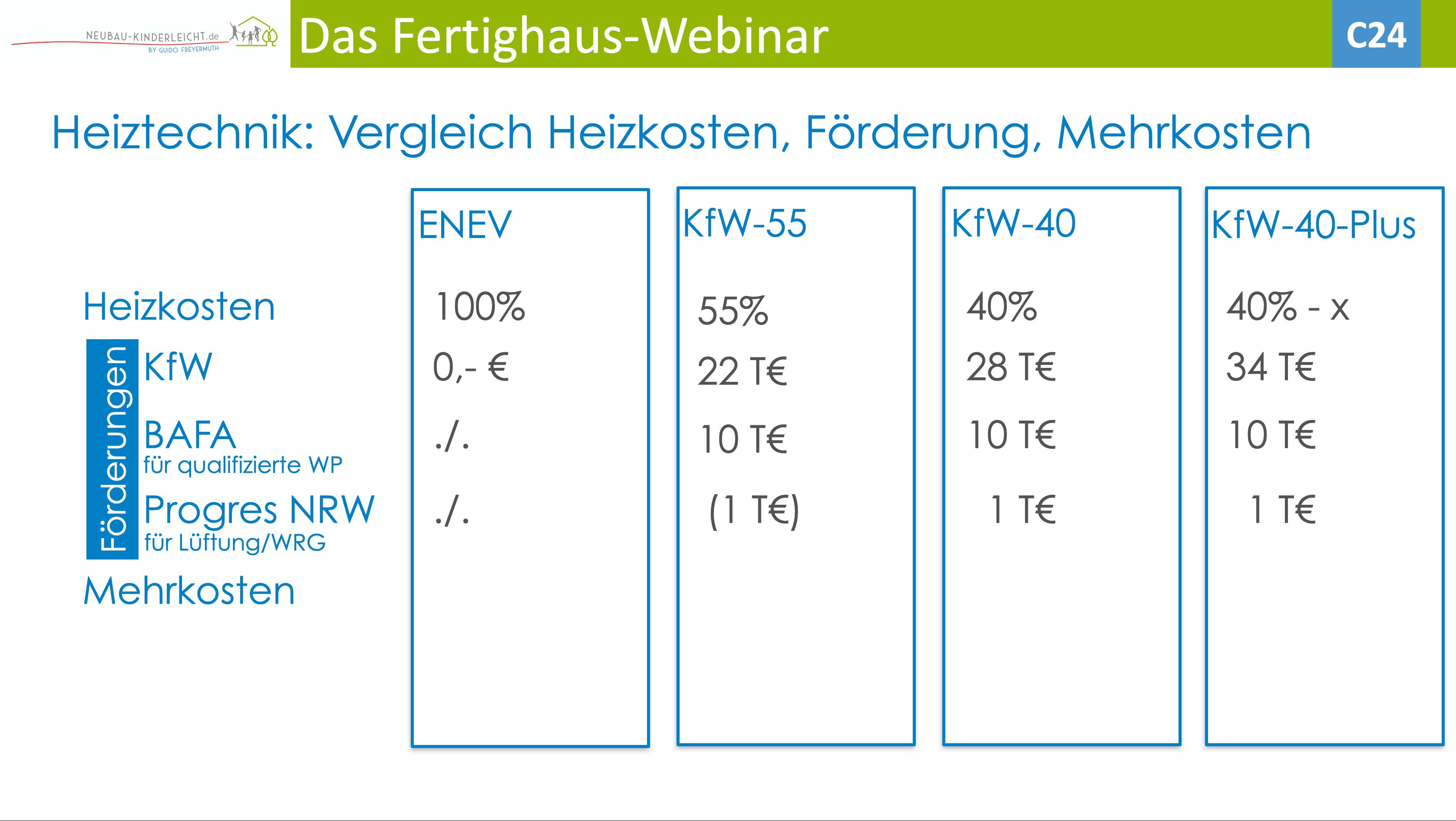 Heizkosten und KfW-Effizienzhaus-Standards